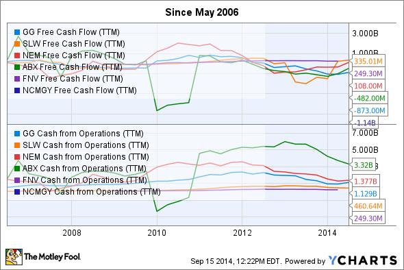 GG Free Cash Flow (TTM) Chart