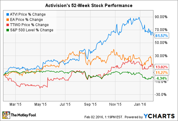 What to Watch When Activision Blizzard Inc  Reports Earnings