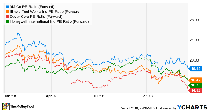 Forget 3M: GE Is a Better-Value Stock | The Motley Fool