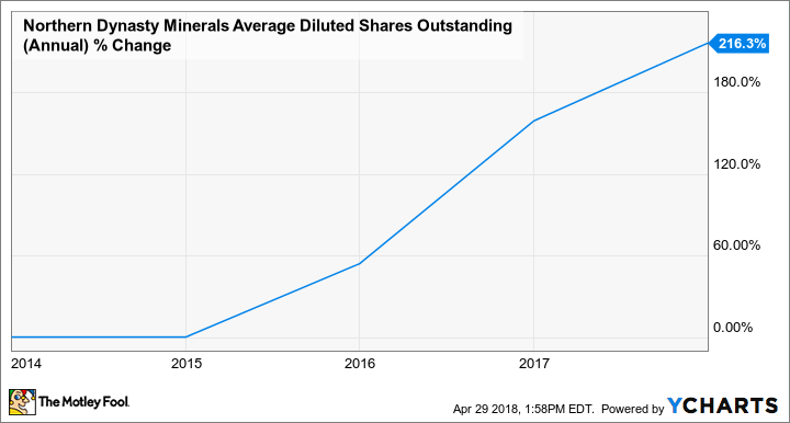 NAK Average Diluted Shares Outstanding (Annual) Chart