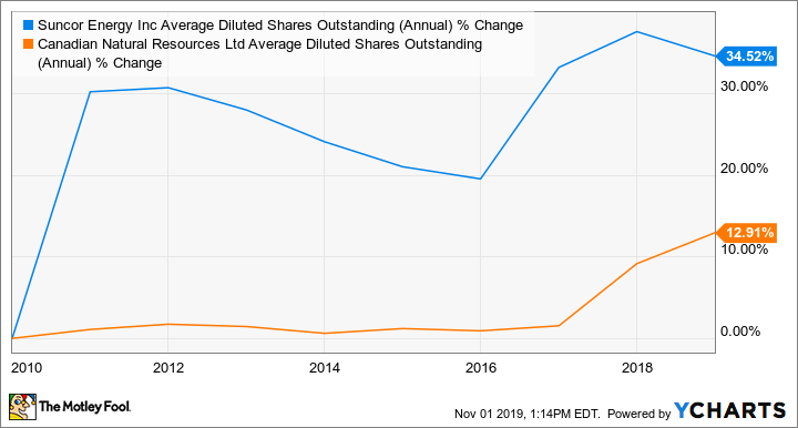 SU Average Diluted Shares Outstanding (Annual) Chart