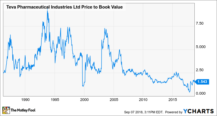 TEVA Price to Book Value Chart