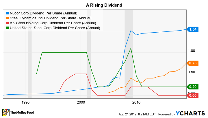 NUE Dividend Per Share (Annual) Chart