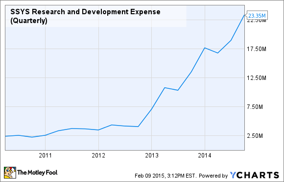SSYS Research and Development Expense (Quarterly) Chart