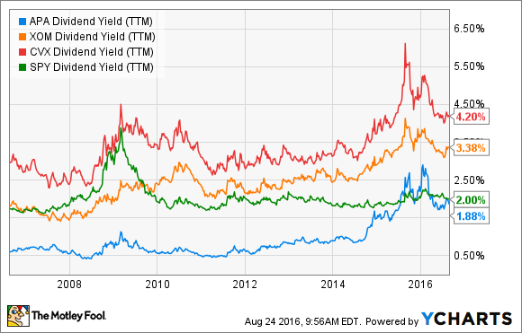 APA Dividend Yield (TTM) Chart