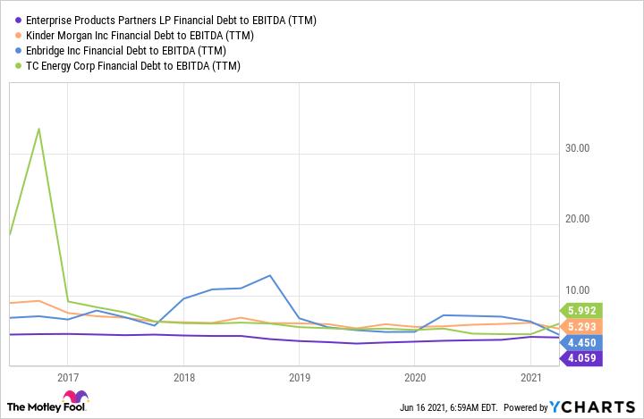 Graphique EPD dette financière/EBITDA (TTM)