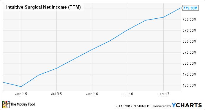 ISRG Net Income (TTM) Chart