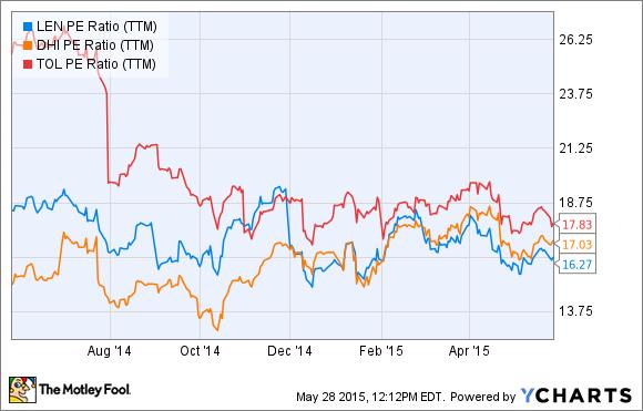 LEN PE Ratio (TTM) Chart