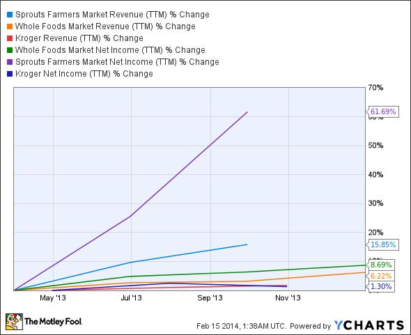 SFM Revenue (TTM) Chart