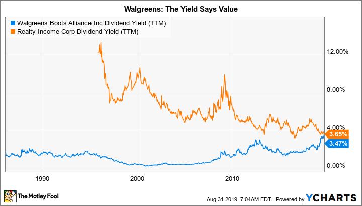 WBA Dividend Yield (TTM) Chart