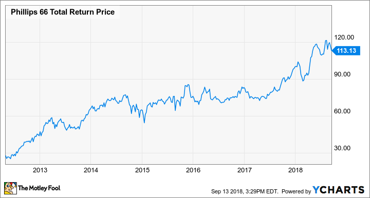 PSX Total Return Price Chart