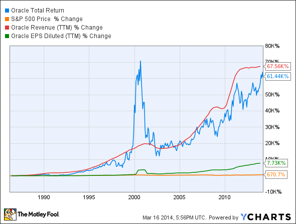 ORCL Total Return Price Chart