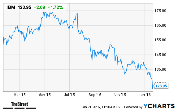 IBM Stock Gains on Ustream Acquisition - TheStreet