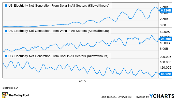 US Electricity Net Generation From Solar in All Sectors Chart
