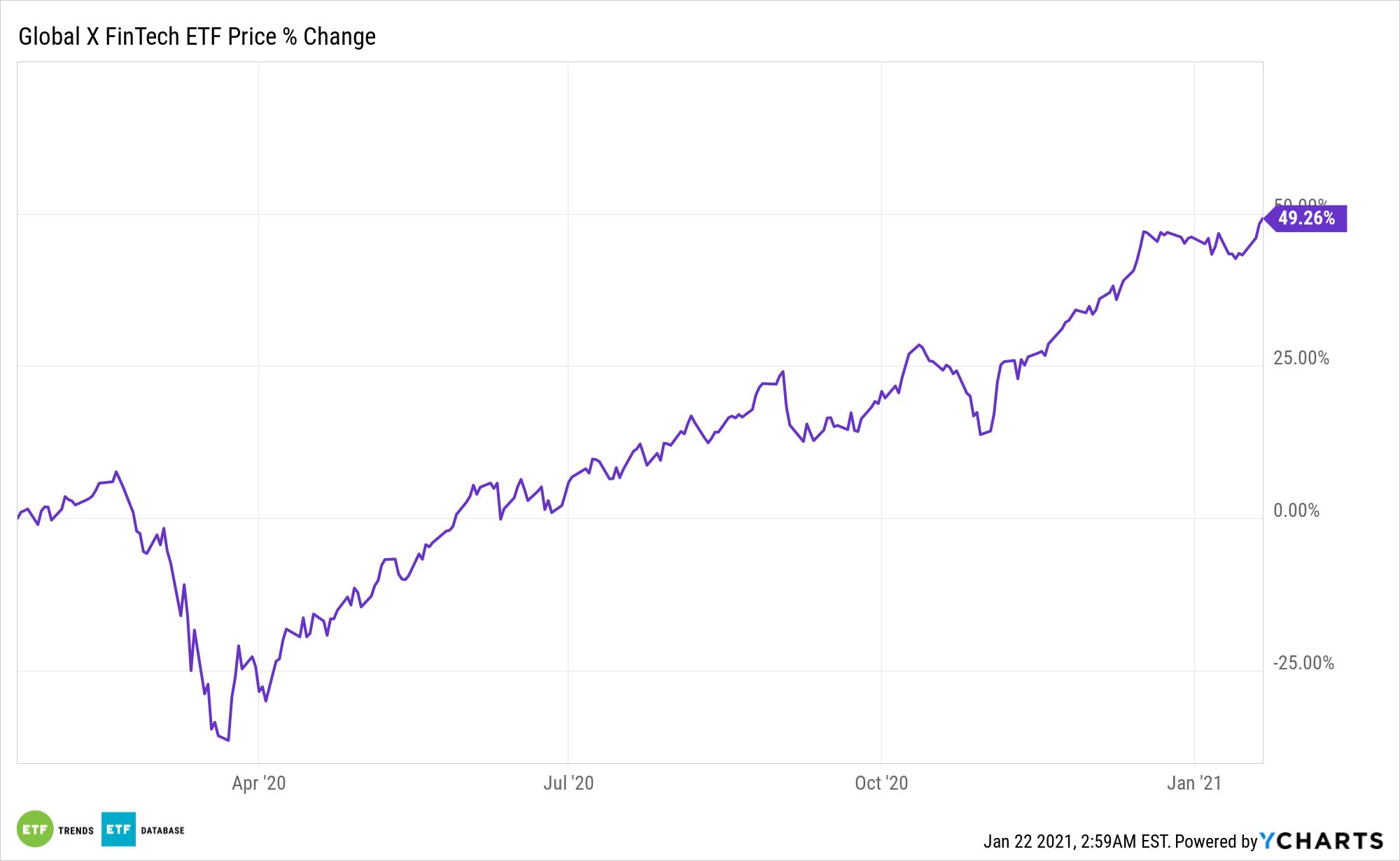 FINX Chart
