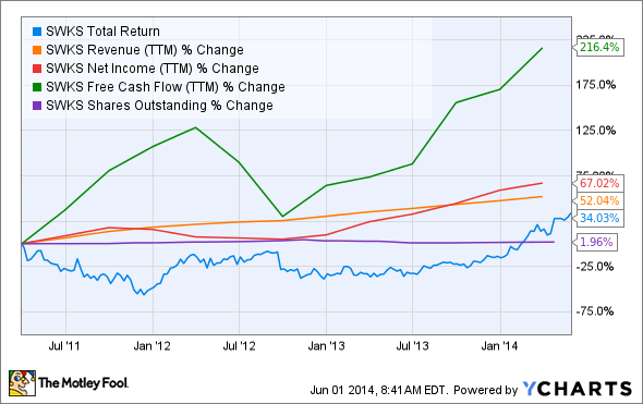 SWKS Total Return Price Chart