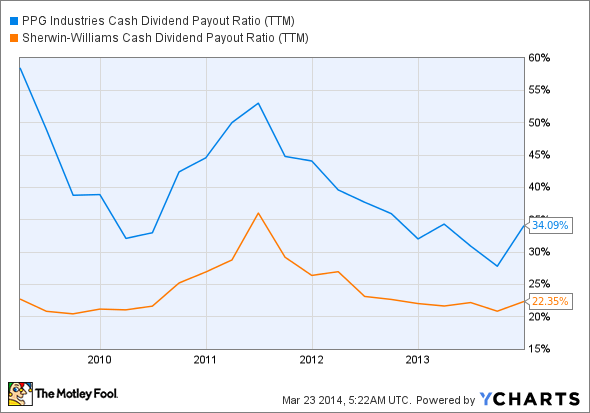PPG Cash Dividend Payout Ratio (TTM) Chart