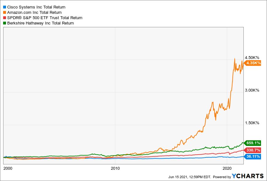 CSCO Total Return Level Chart