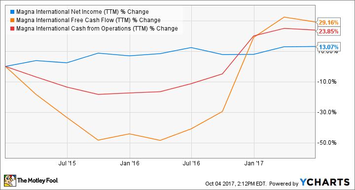 MGA Net Income (TTM) Chart