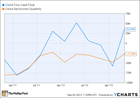 CIEN Free Cash Flow Chart