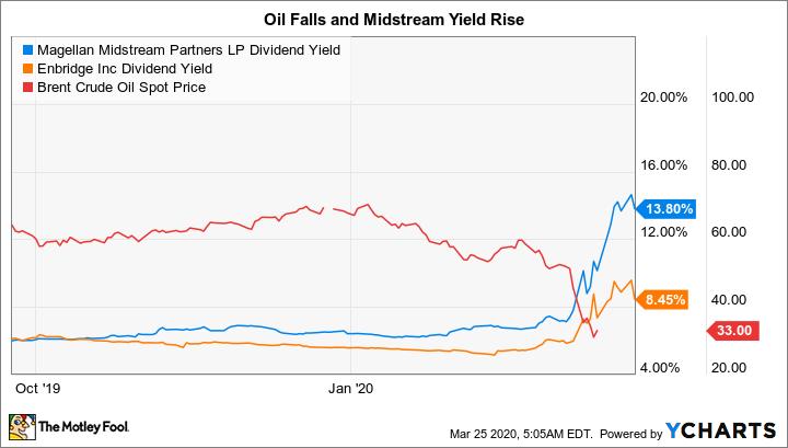 MMP Dividend Yield Chart