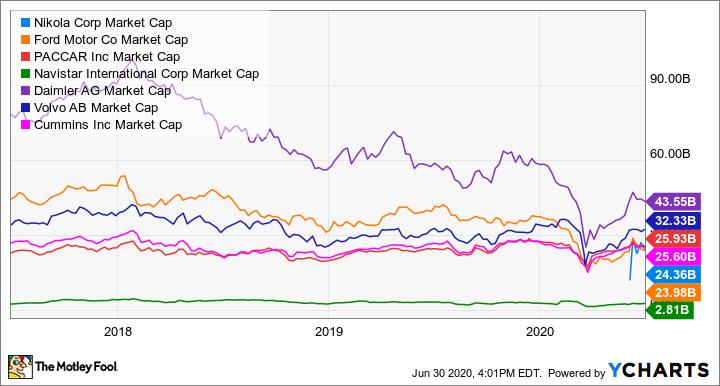 NKLA Market Cap Chart