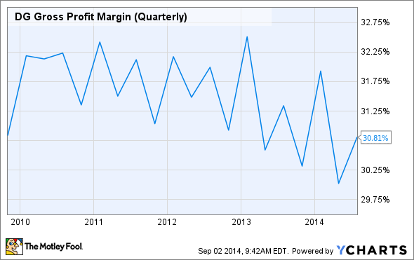 DG Gross Profit Margin (Quarterly) Chart