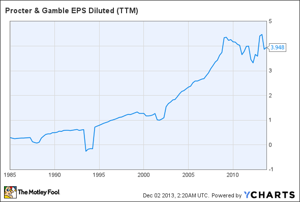 PG EPS Diluted (TTM) Chart