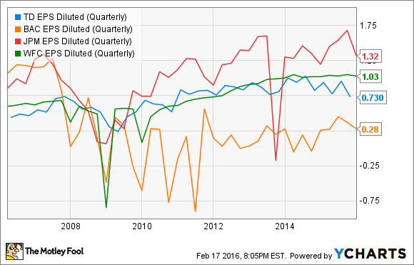 TD EPS Diluted (Quarterly) Chart