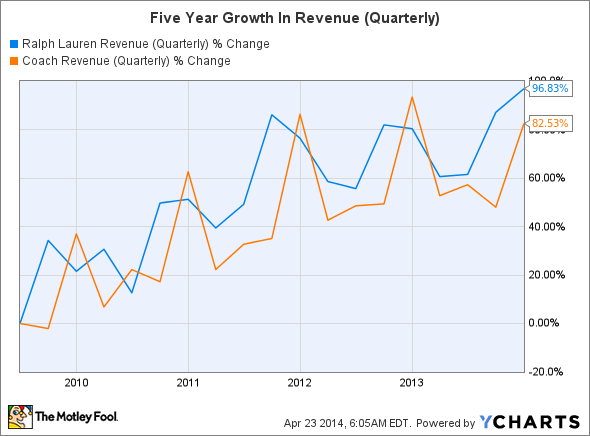 RL Revenue (Quarterly) Chart