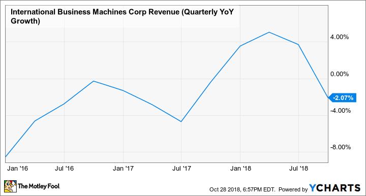 IBM Revenue (Quarterly YoY Growth) Chart