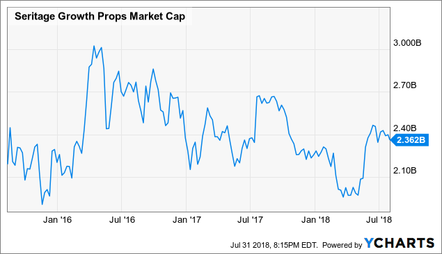 SRG Market Cap Chart