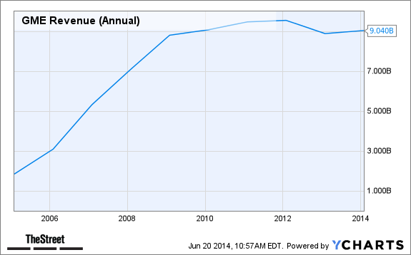 GME Revenue (Annual) Chart