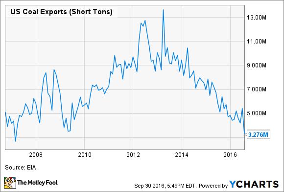 US Coal Exports Chart