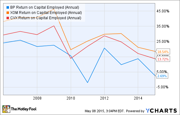BP Return on Capital Employed (Annual) Chart