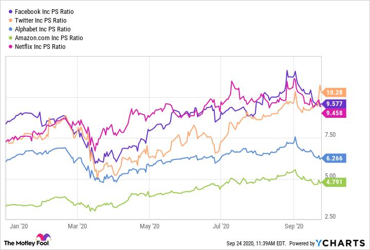 FB PS Ratio Chart
