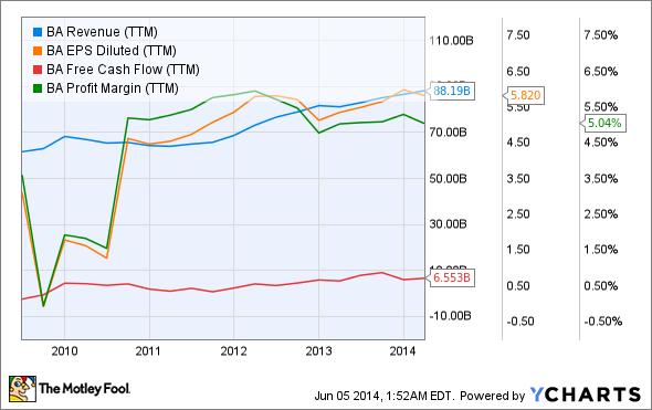 BA Revenue (TTM) Chart