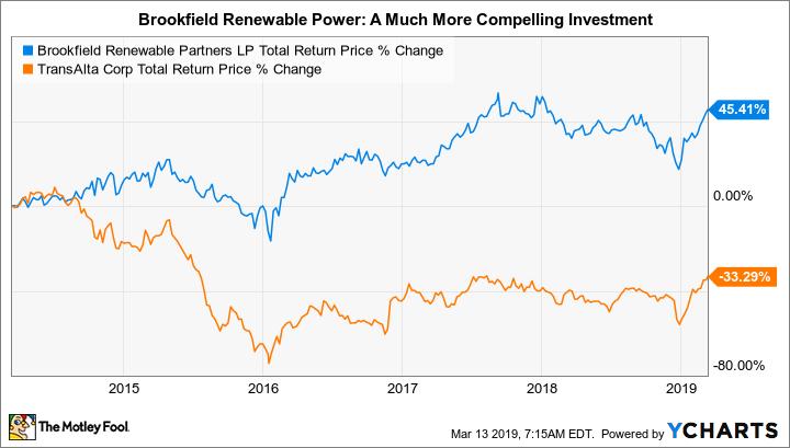Better Buy: Brookfield Renewable Partners vs  TransAlta
