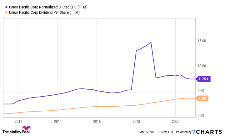 UNP Normalized Diluted EPS (TTM) Chart