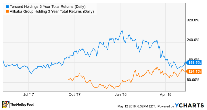TCEHY 3 Year Total Returns (Daily) Chart