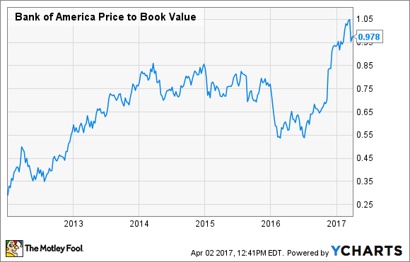BAC Price to Book Value Chart
