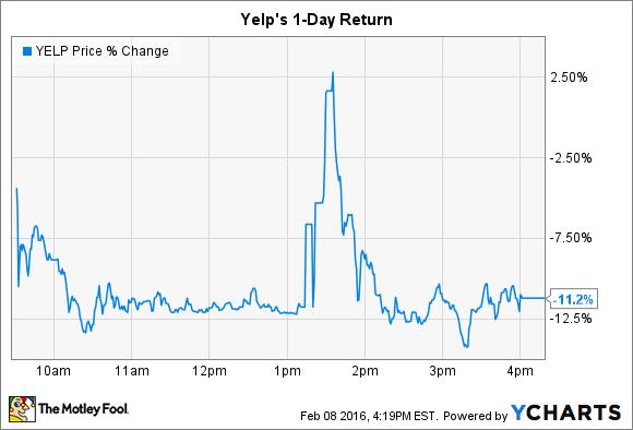 YELP Price Chart