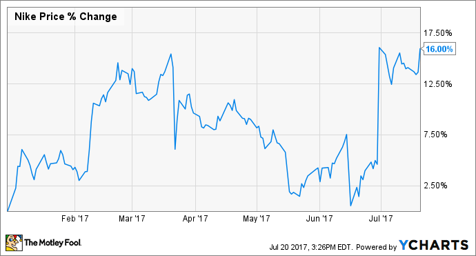 d2fe52440 Why Nike, Inc. Stock Is Up 16% So Far This Year | The Motley Fool