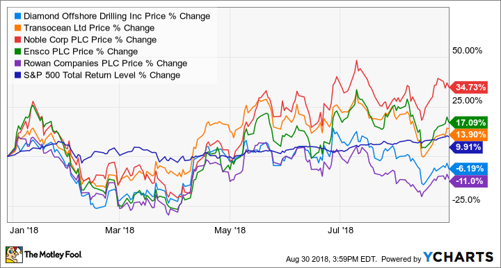 3 Top Oil Stocks to Buy Right Now | The Motley Fool