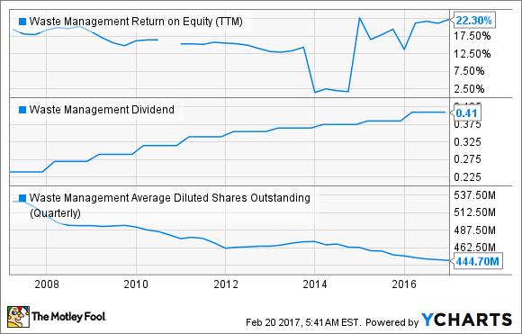 WM Return on Equity (TTM) Chart