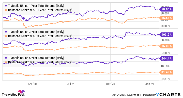TMUS 1 Year Total Returns (Daily) Chart