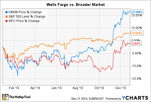 Why Wells Fargo Shares Barely Budged in 2016 | The Motley Fool