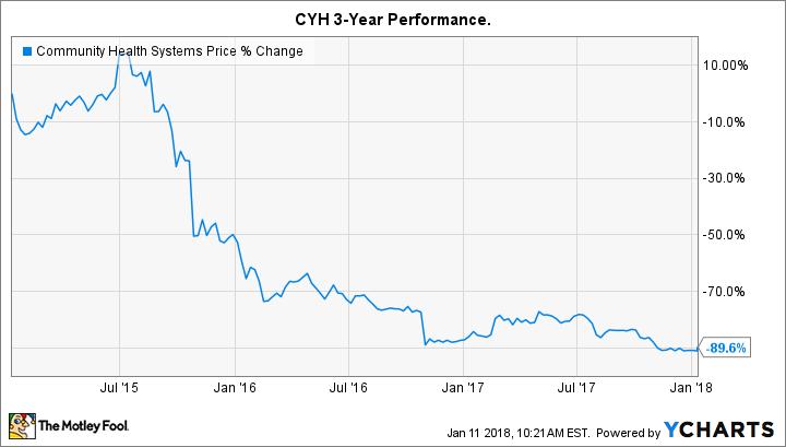 CYH Chart