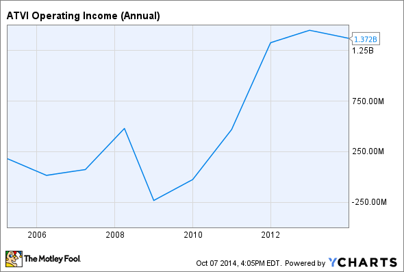 ATVI Operating Income (Annual) Chart