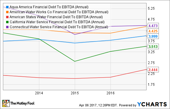 WTR Financial Debt To EBITDA (Annual) Chart